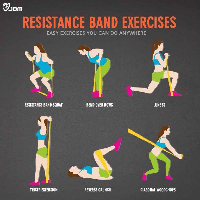 Buy Jbm Resistance Bands Exercise Band Pull Up Chinup Assist Band Fitness Band Black Online From Jbm Gear